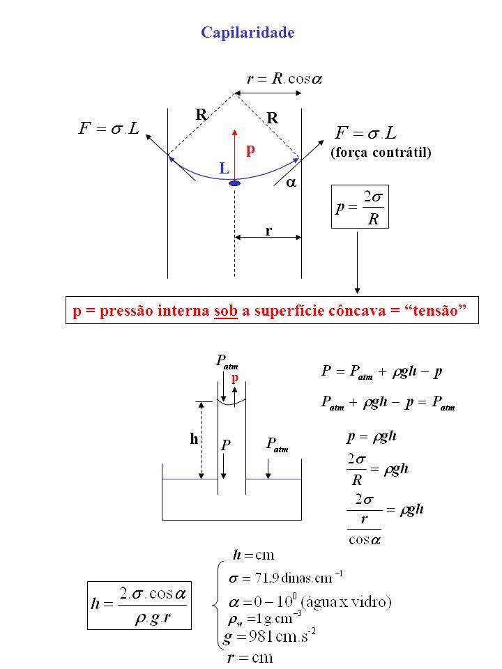 p = pressão interna sob a superfície côncava = tensão