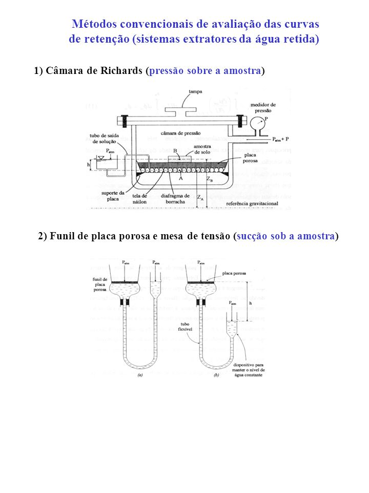 Métodos convencionais de avaliação das curvas