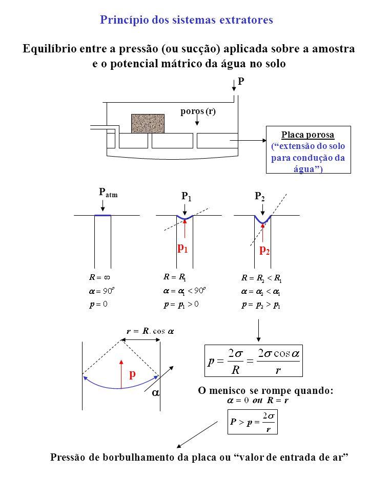 Princípio dos sistemas extratores