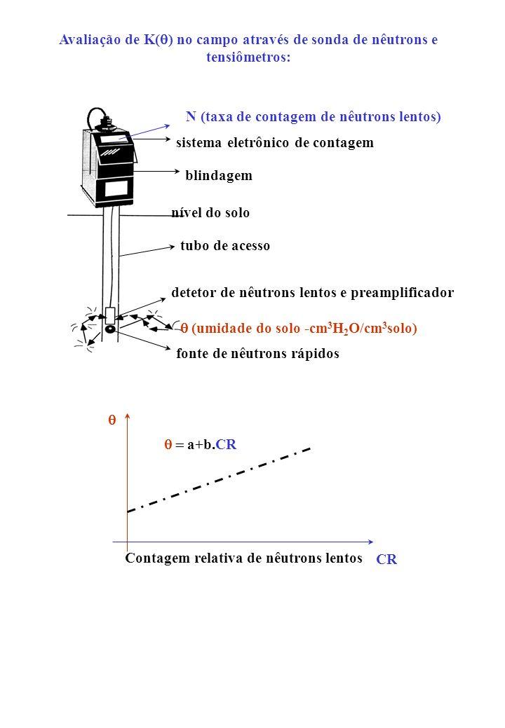 Avaliação de K(q) no campo através de sonda de nêutrons e