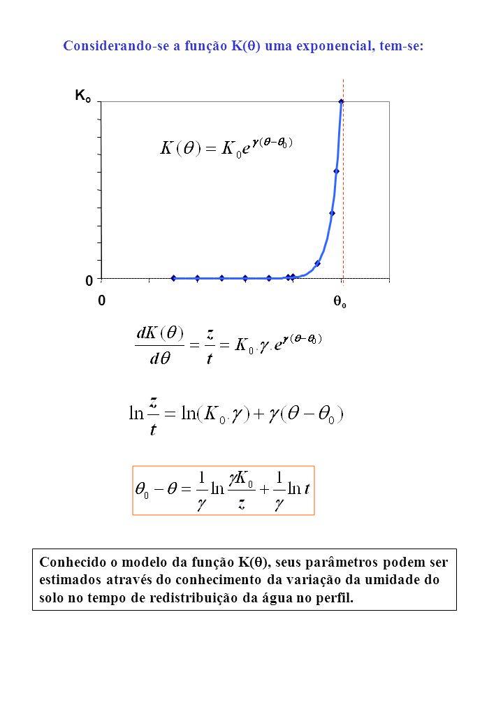 Considerando-se a função K(q) uma exponencial, tem-se: