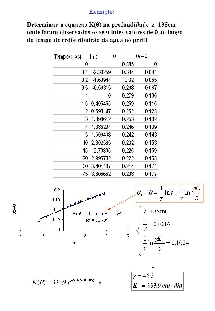 Determinar a equação K(q) na profundidade z=135cm