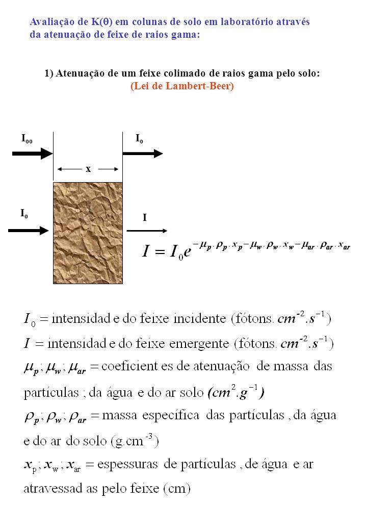 1) Atenuação de um feixe colimado de raios gama pelo solo: