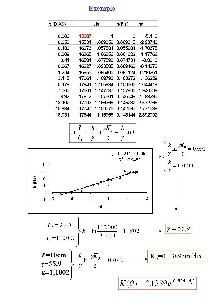 Exemplo Z=10cm g=55,9 k=1,1802 Ko=0,1389cm/dia