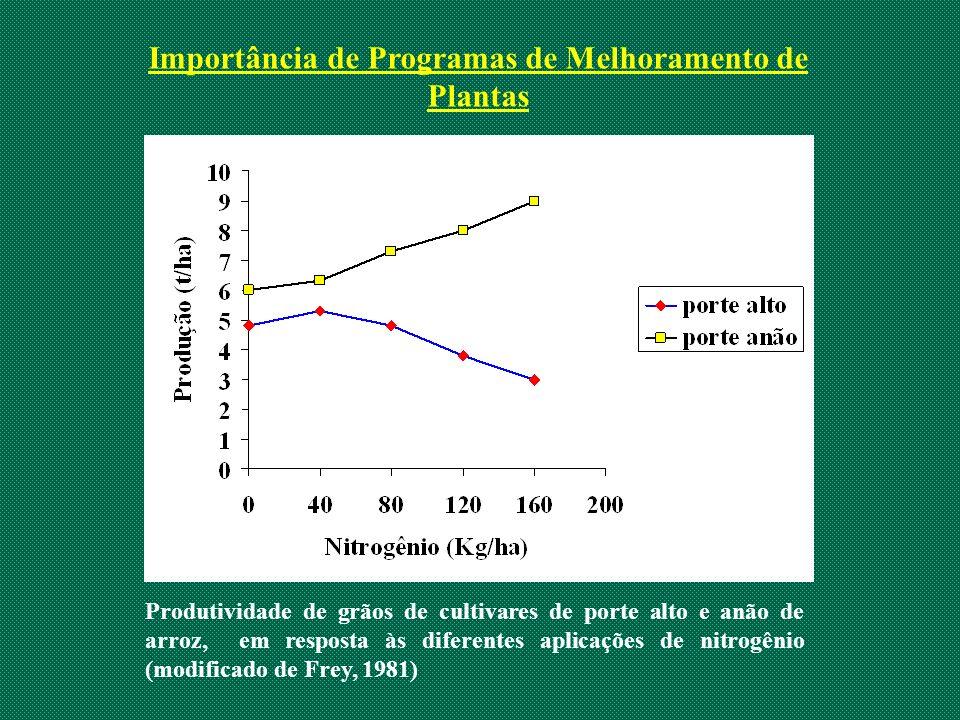 Importância de Programas de Melhoramento de Plantas
