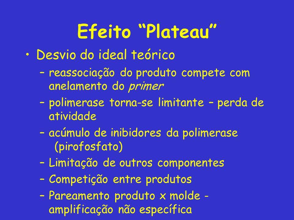 Efeito Plateau Desvio do ideal teórico