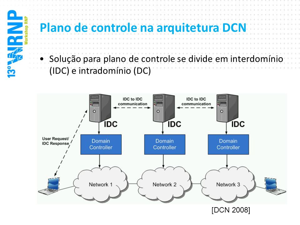 Plano de controle na arquitetura DCN