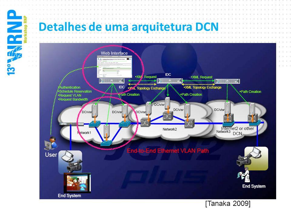 Detalhes de uma arquitetura DCN