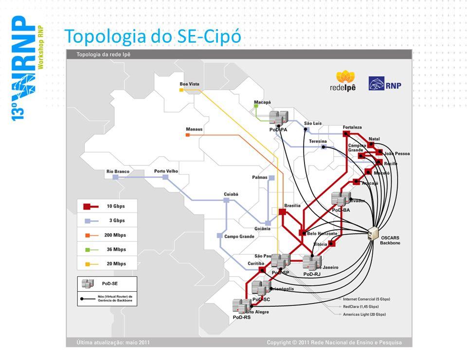 Topologia do SE-Cipó Um OSCARS também no backbone, e somente uma instância do MEICAN