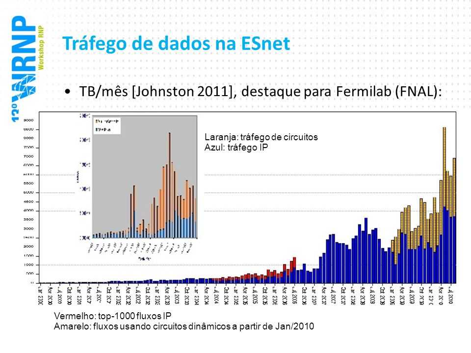 Tráfego de dados na ESnet