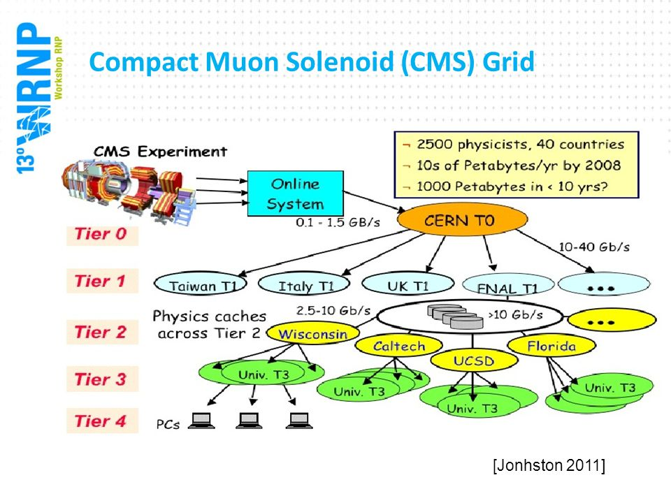 Compact Muon Solenoid (CMS) Grid