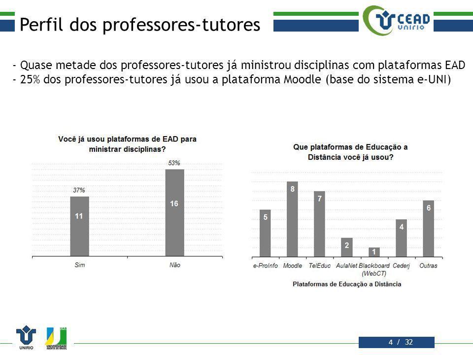 Perfil dos professores-tutores