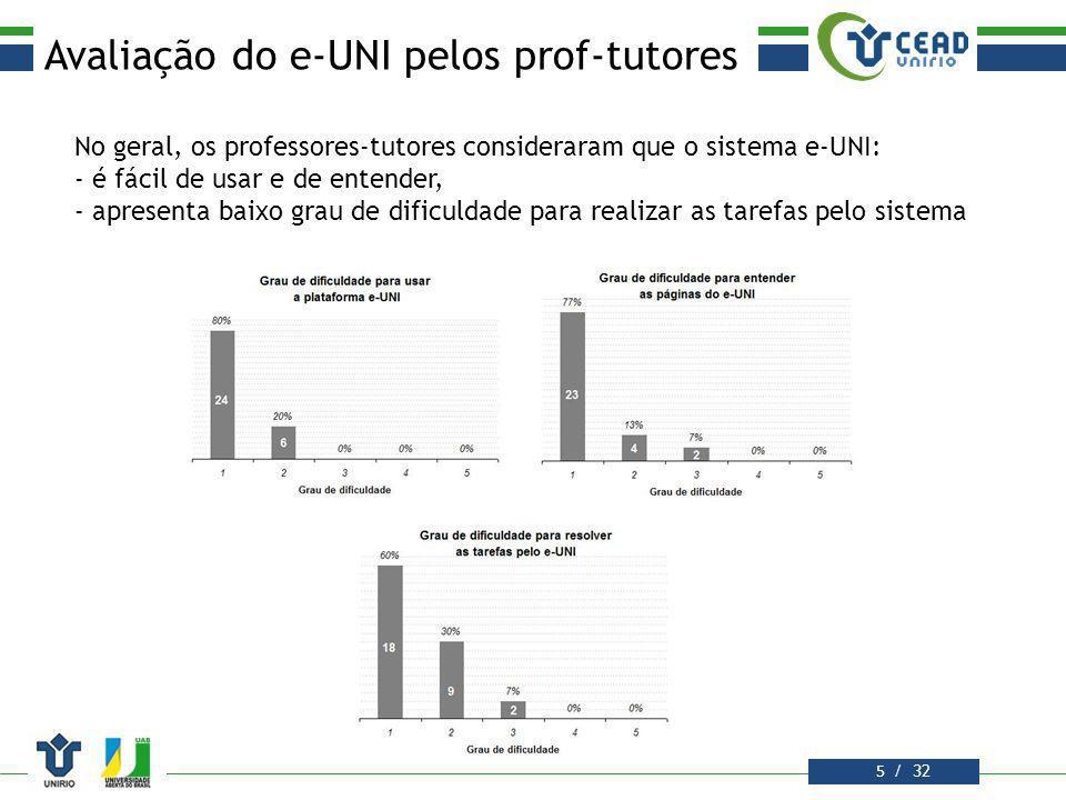 Avaliação do e-UNI pelos prof-tutores