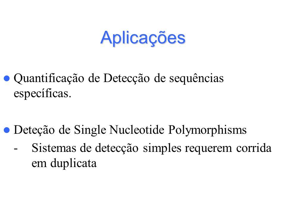 Aplicações Quantificação de Detecção de sequências específicas.