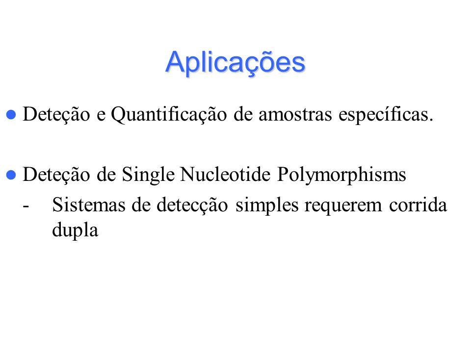 Aplicações Deteção e Quantificação de amostras específicas.