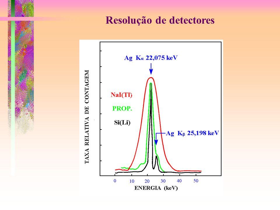 Resolução de detectores