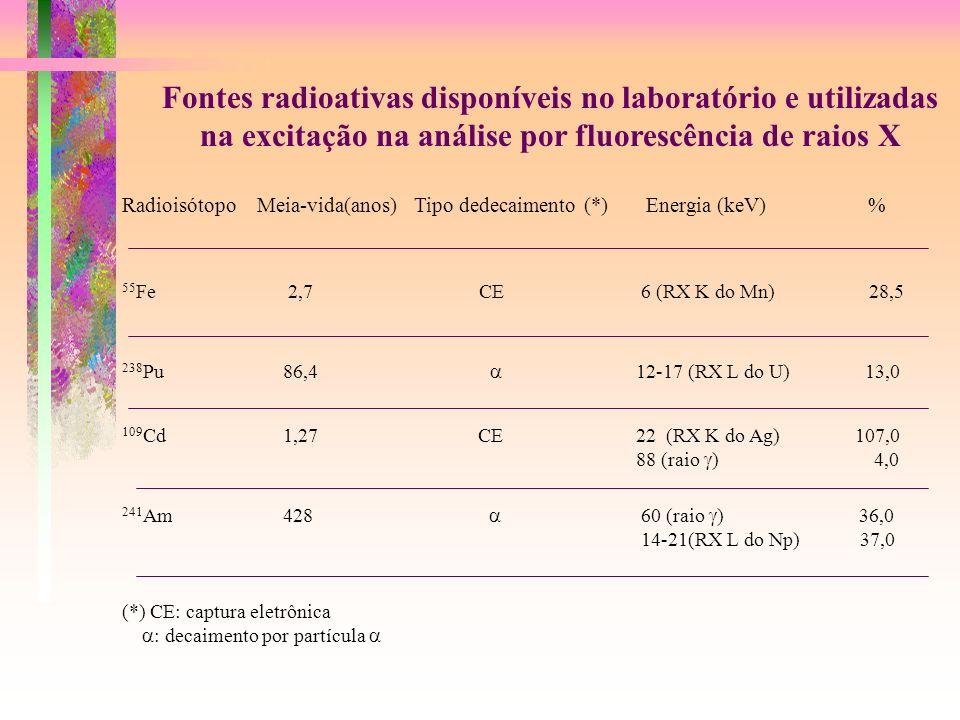 Fontes radioativas disponíveis no laboratório e utilizadas