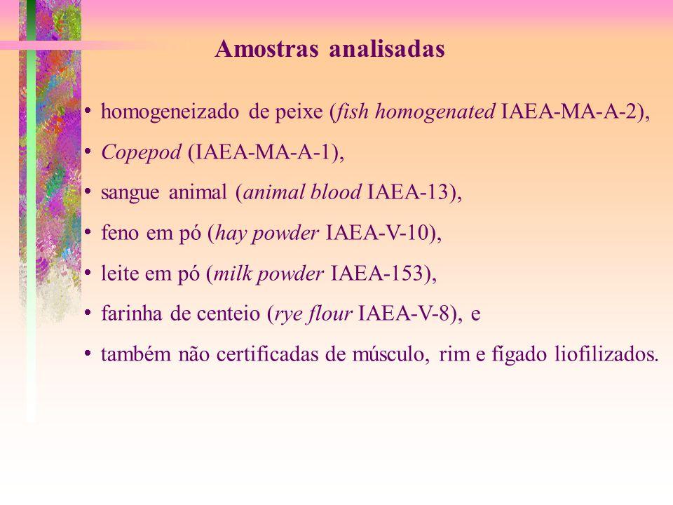 Amostras analisadas  homogeneizado de peixe (fish homogenated IAEA-MA-A-2),  Copepod (IAEA-MA-A-1),