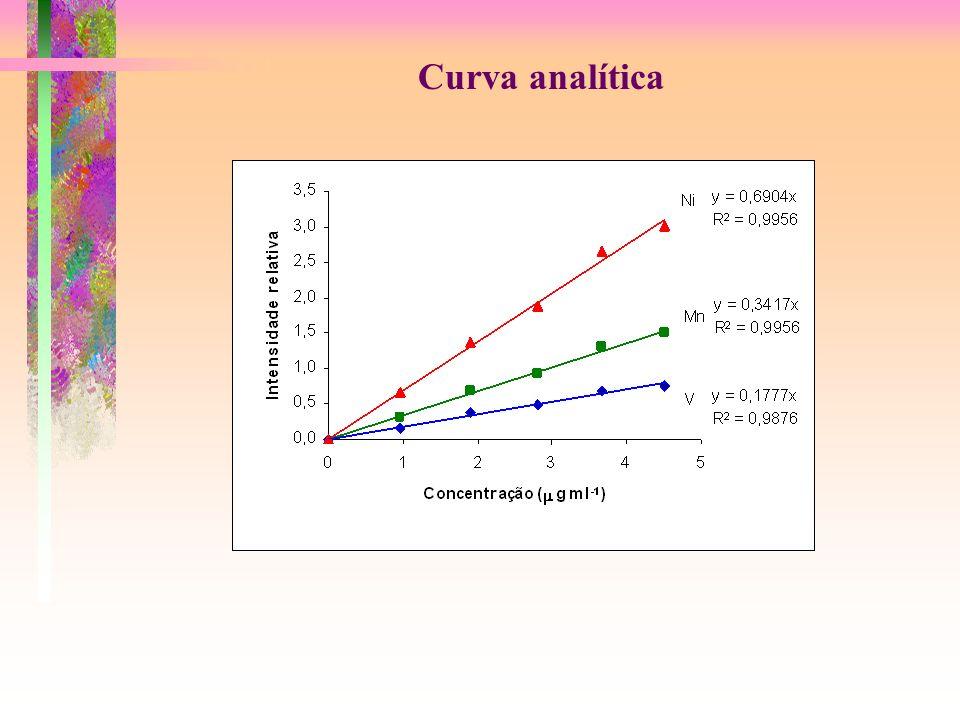 Curva analítica