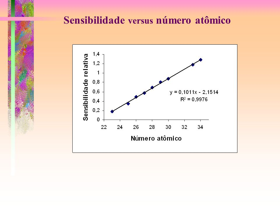 Sensibilidade versus número atômico
