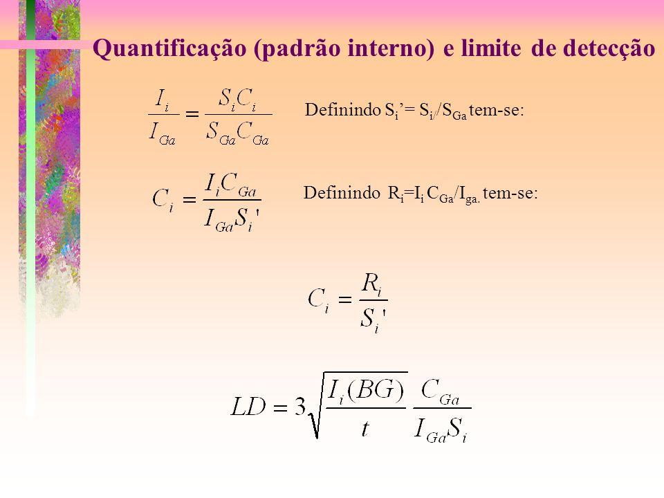 Quantificação (padrão interno) e limite de detecção