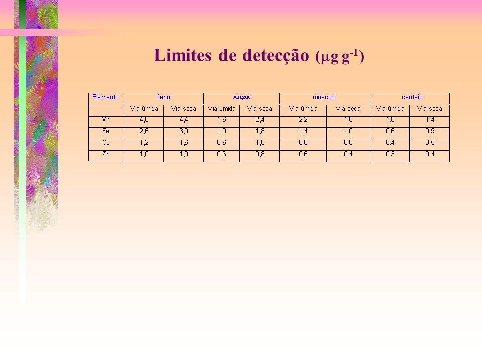 Limites de detecção (mg g-1)
