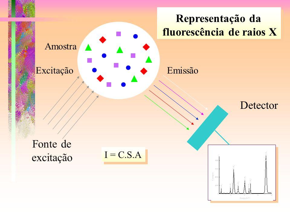 fluorescência de raios X