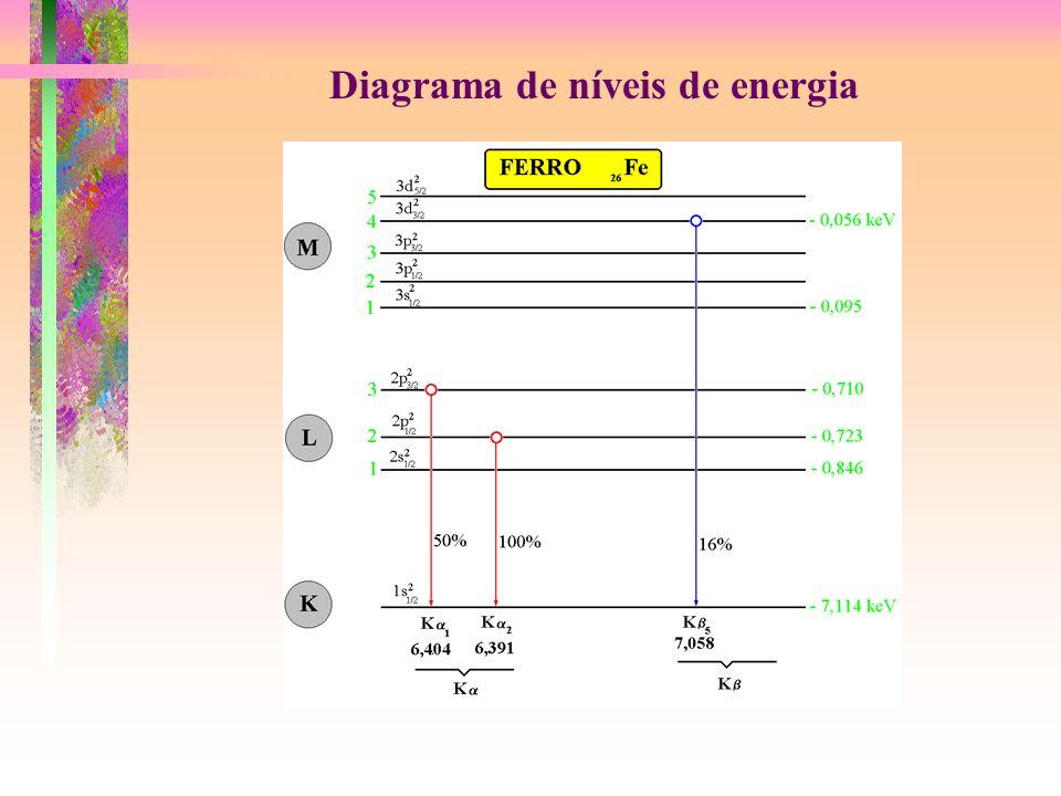 Diagrama de níveis de energia