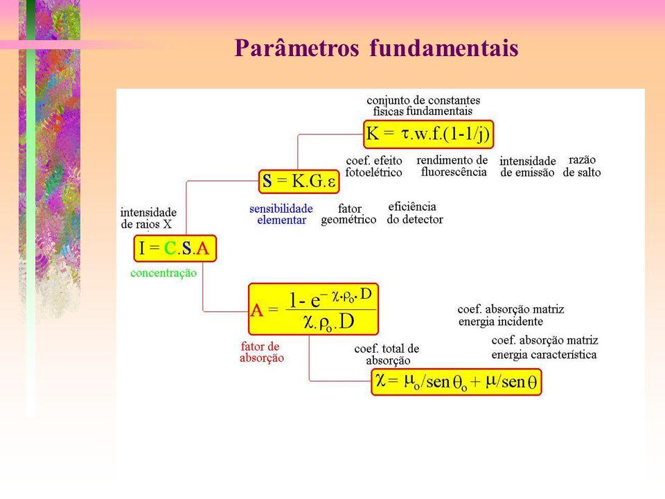 Parâmetros fundamentais