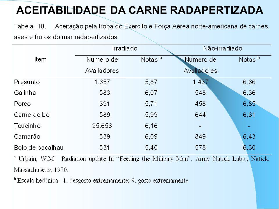 ACEITABILIDADE DA CARNE RADAPERTIZADA
