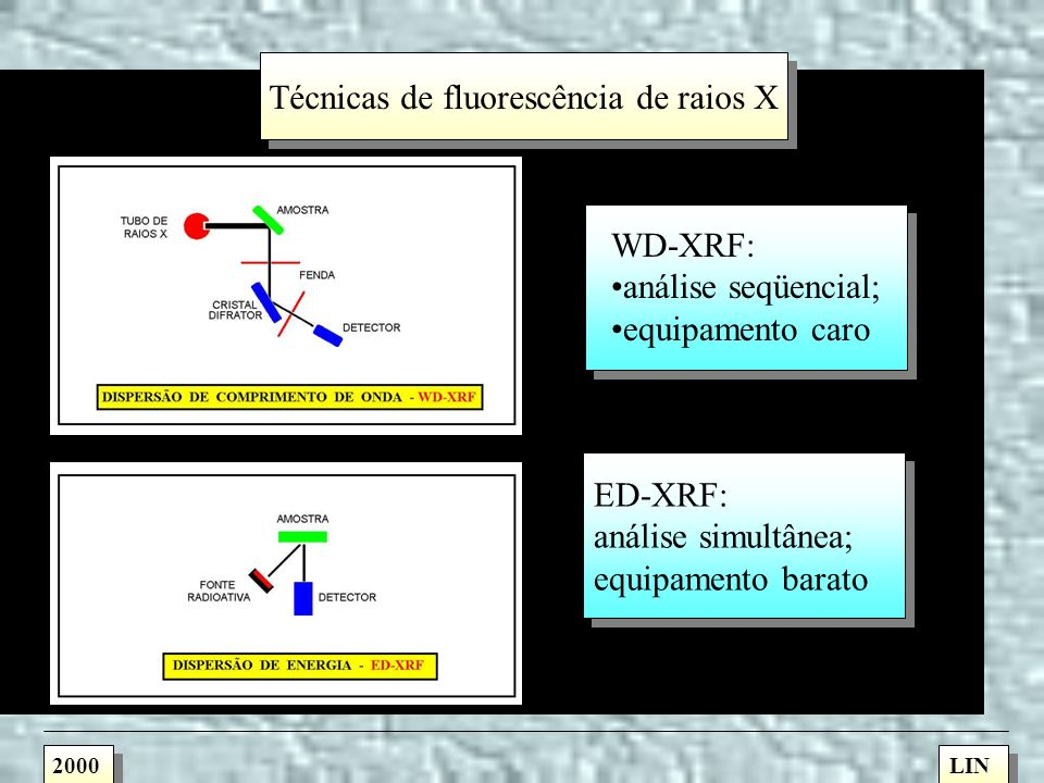 Técnicas de fluorescência de raios X