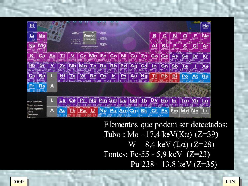 Elementos que podem ser detectados: Tubo : Mo - 17,4 keV(Ka) (Z=39)