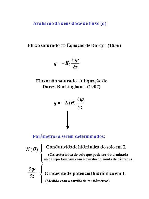 Avaliação da densidade de fluxo (q)