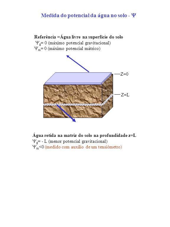 Medida do potencial da água no solo - Y