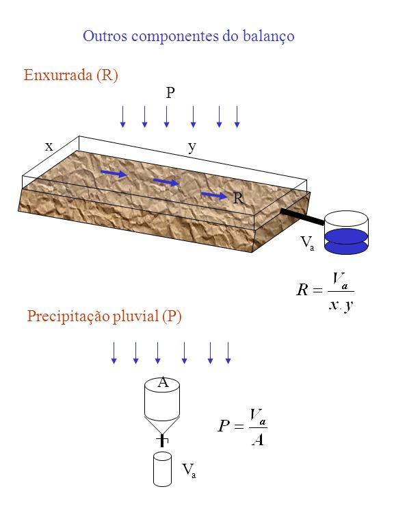 Outros componentes do balanço