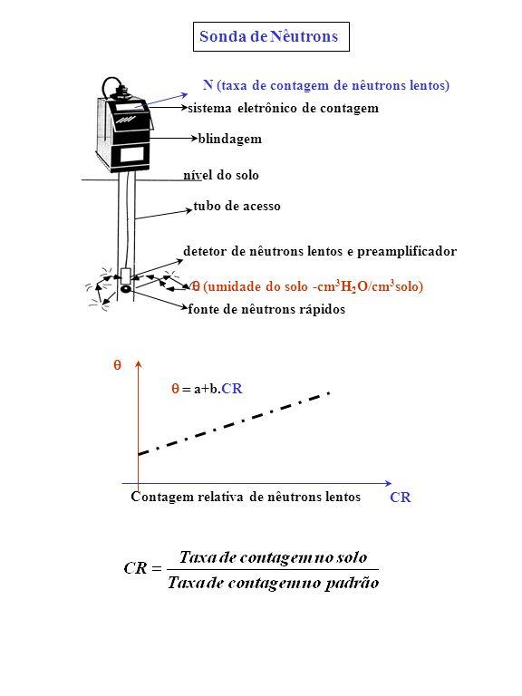 Sonda de Nêutrons N (taxa de contagem de nêutrons lentos)