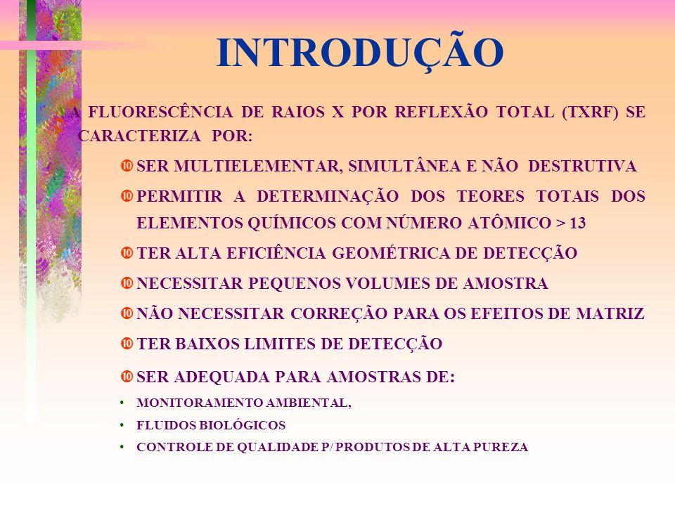 INTRODUÇÃO A FLUORESCÊNCIA DE RAIOS X POR REFLEXÃO TOTAL (TXRF) SE CARACTERIZA POR: