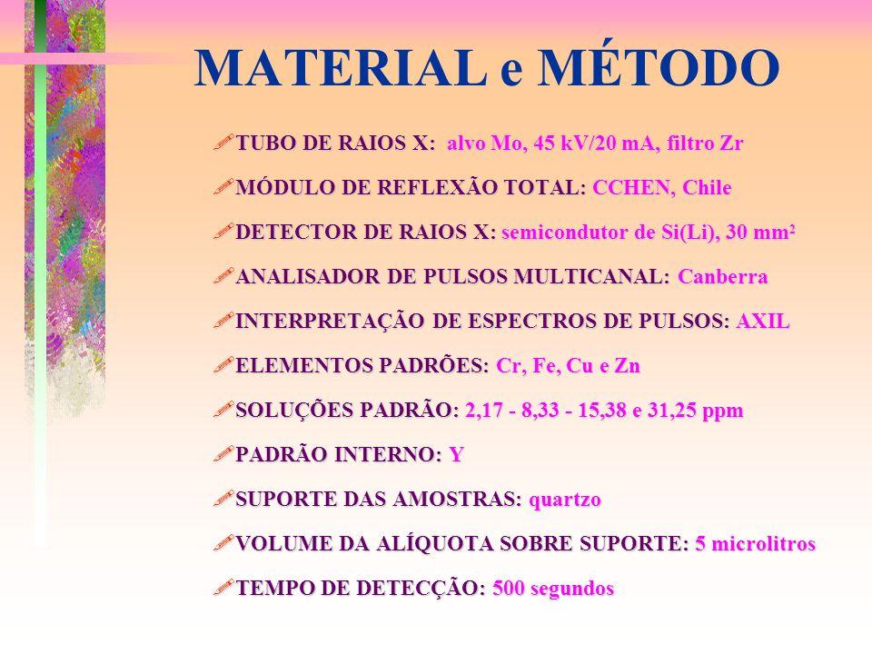 MATERIAL e MÉTODO TUBO DE RAIOS X: alvo Mo, 45 kV/20 mA, filtro Zr