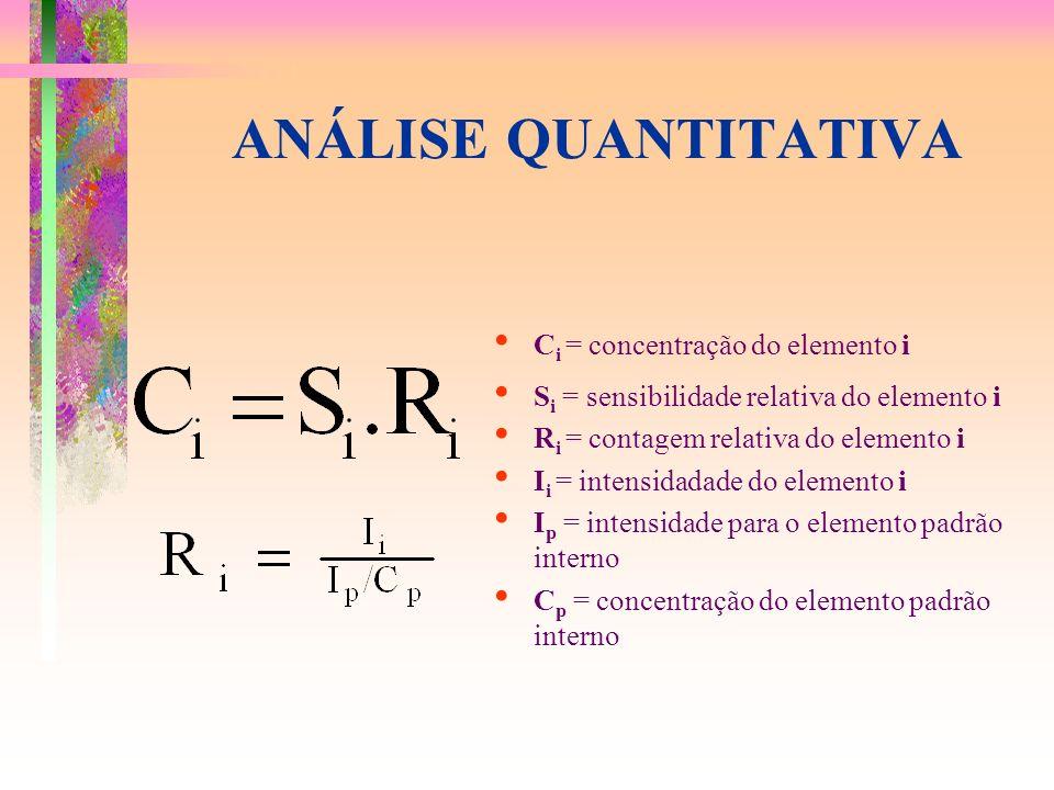 ANÁLISE QUANTITATIVA Ci = concentração do elemento i