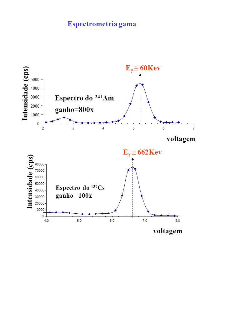 Espectrometria gama Eg  60Kev Intensidade (cps) Espectro do 241Am