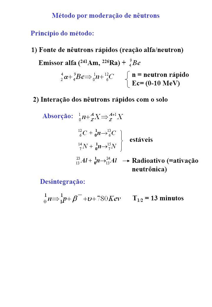 Método por moderação de nêutrons