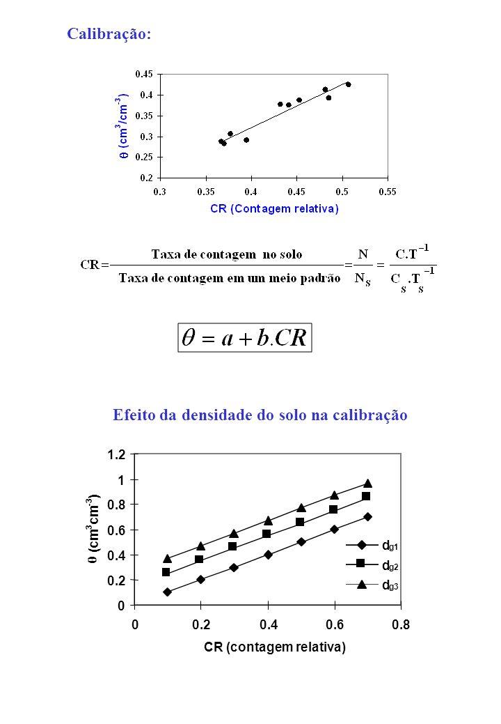 Efeito da densidade do solo na calibração