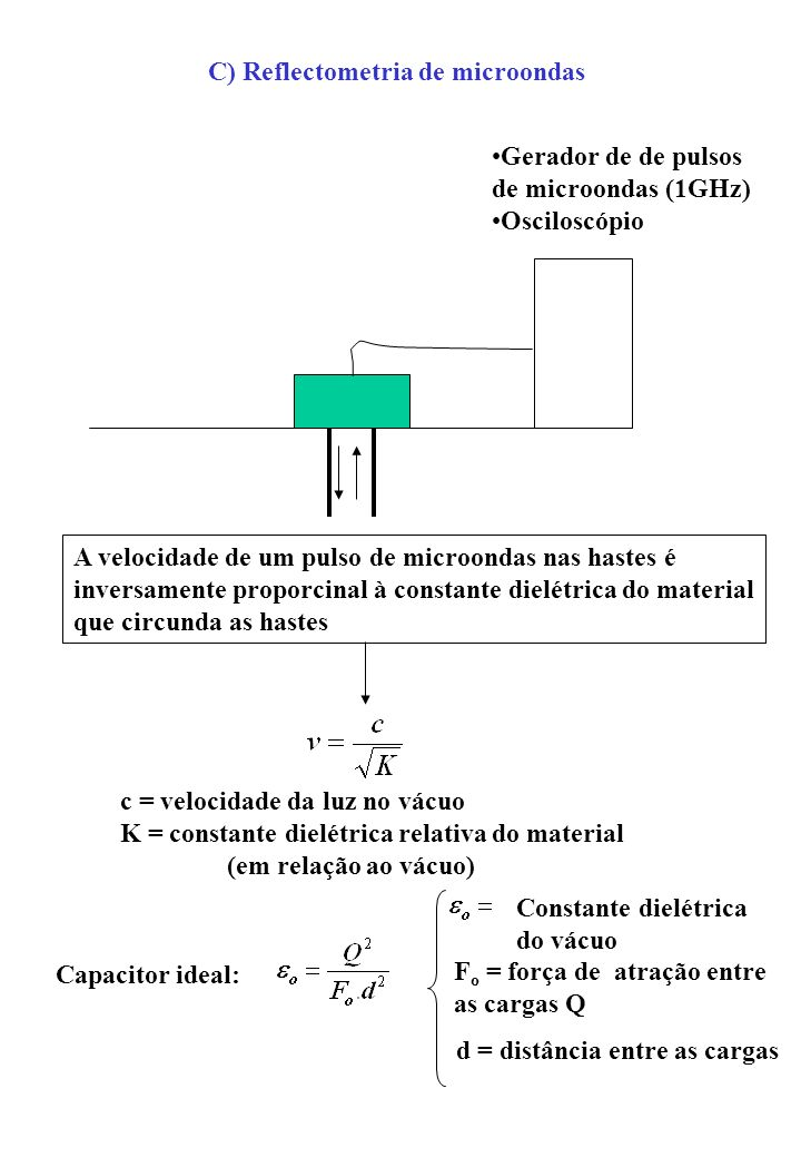C) Reflectometria de microondas
