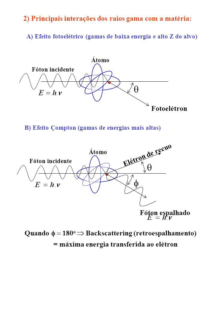 q q f 2) Principais interações dos raios gama com a matéria: