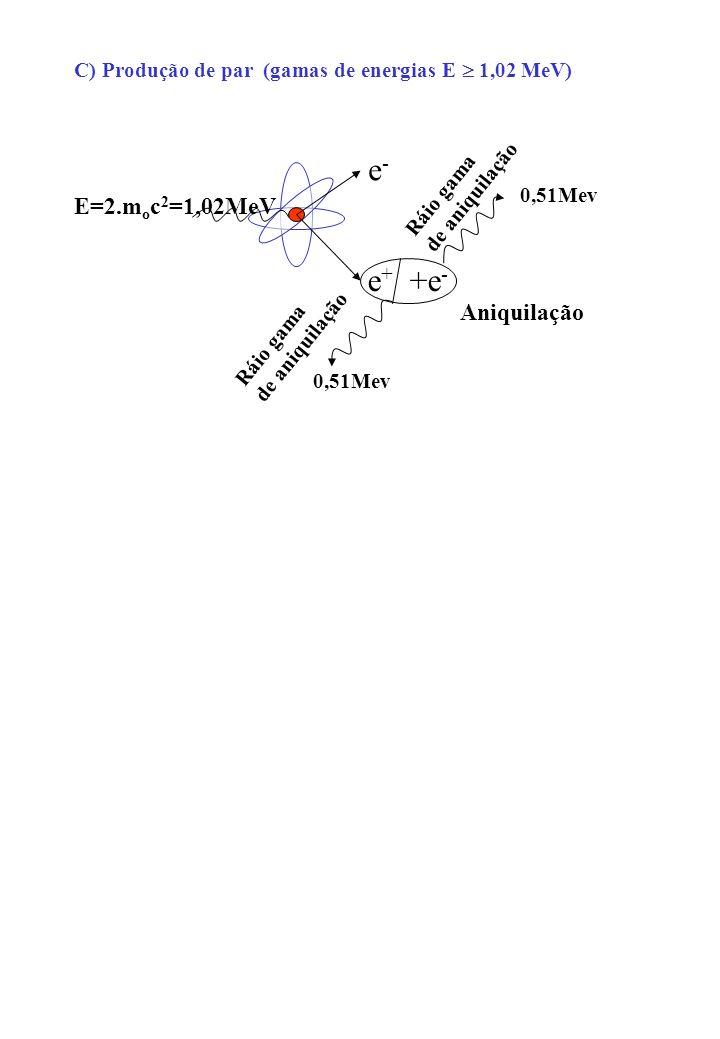 e- e+ +e- E=2.moc2=1,02MeV Aniquilação