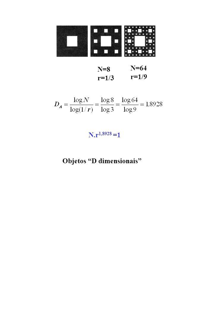 N=8 r=1/3 N=64 r=1/9 N.r1,8928 =1 Objetos D dimensionais