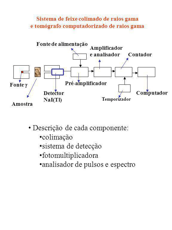 Descrição de cada componente: colimação sistema de detecção