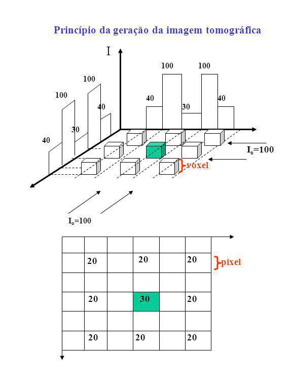 I Princípio da geração da imagem tomográfica voxel 20 pixel 30 100 40