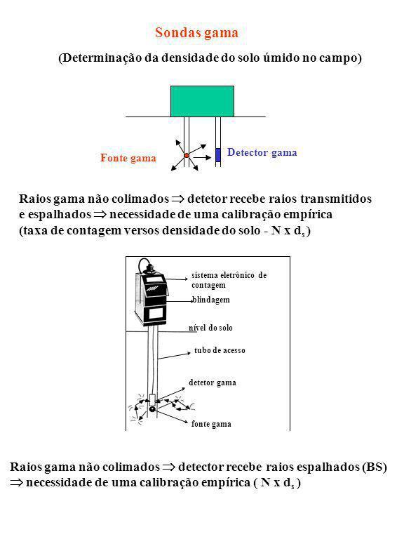 Sondas gama (Determinação da densidade do solo úmido no campo)