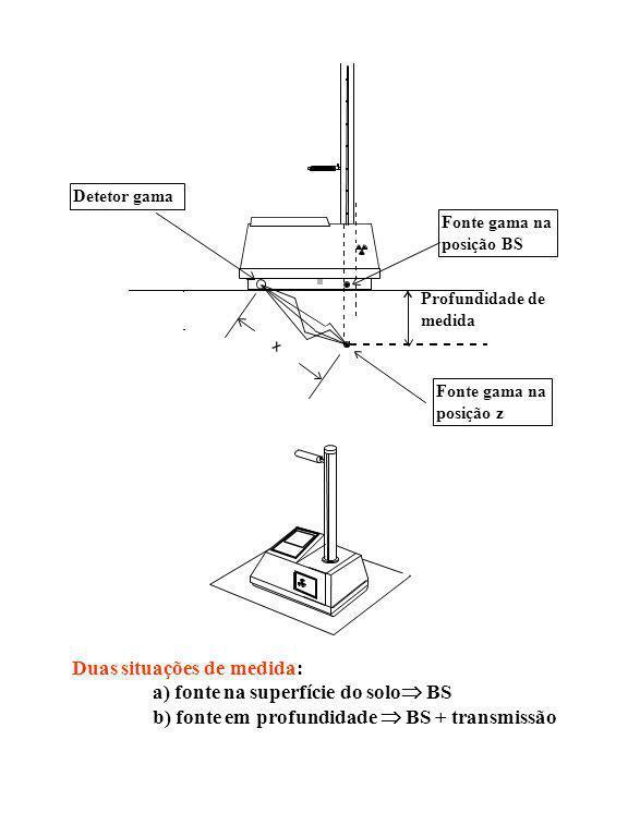 Duas situações de medida: a) fonte na superfície do solo BS